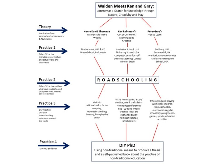 phd conceptual framework